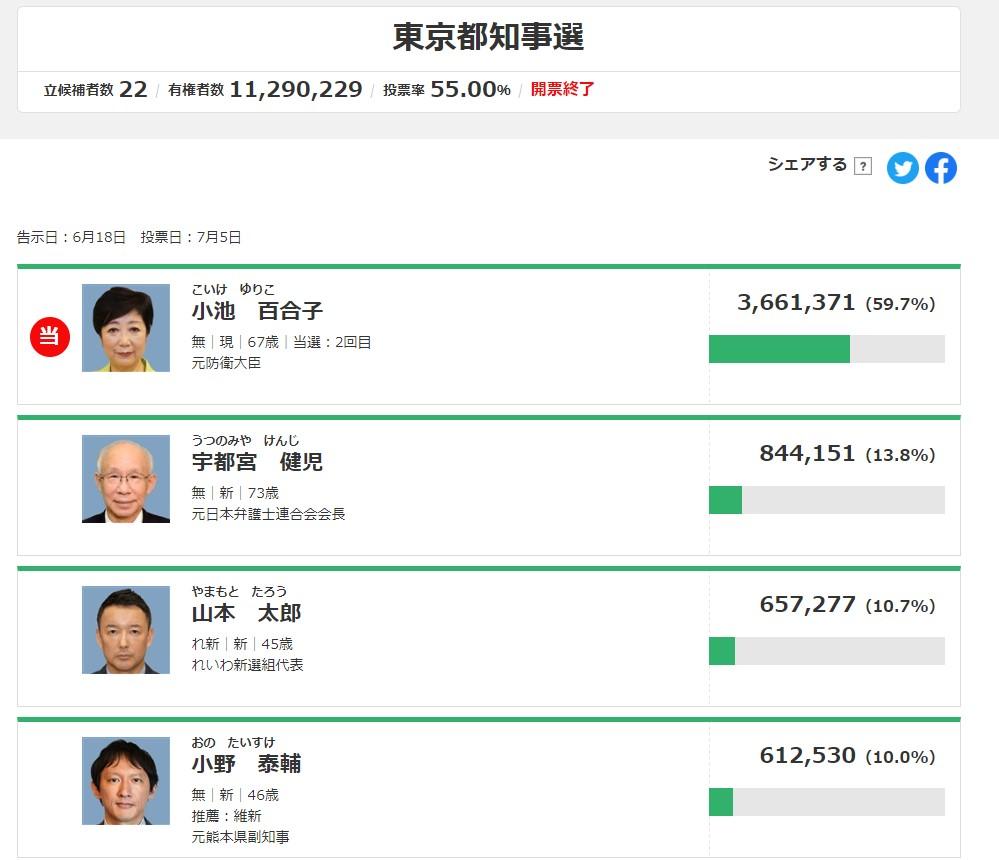結果 東京 都 知事 選 開票