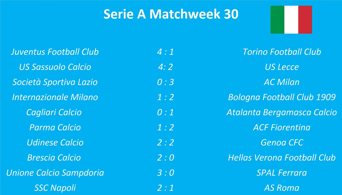 Results and Table after Matchweek 29 in the Italian Serie A #soccer #SerieA #Italy  @SerieA_ENpic.twitter.com/2C3qNfLugn