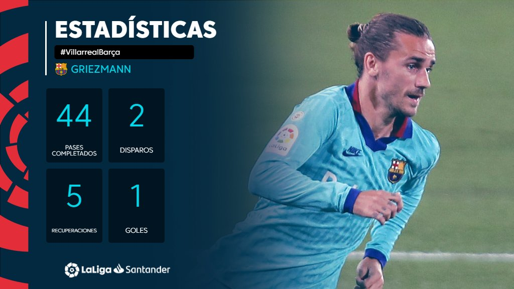Oh là là... 👑  ¡Qué partidazo de @AntoGriezmann!   #VillarrealBarça https://t.co/Sngahm7mtR