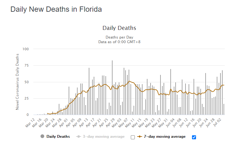 Another day of record low covid deaths in the US (just 209) Even the hardest-hit states like Texas & Florida that are a month into their spike in cases (in other words, enough time for deaths to catch up) arent seeing a rise in deaths. This bodes well.. covidtracking.com/data/us-daily