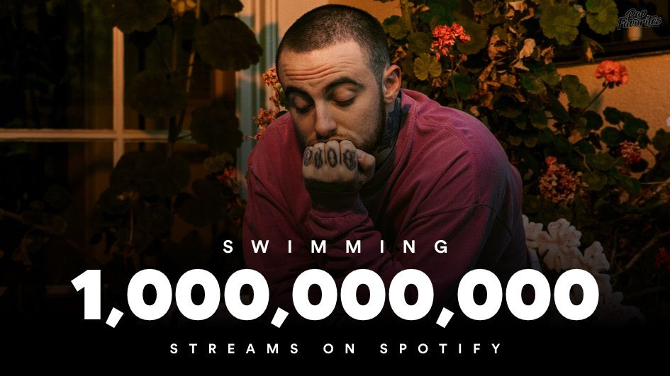 Mac Miller's 'Swimming' has earned over 1 billion streams on Spotify. It's his most streamed album. https://t.co/3JLJAKUPwH