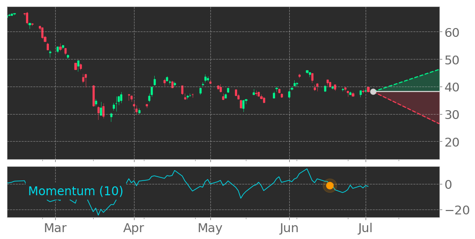$VNO enters a Downtrend as Momentum Indicator dropped below the 0 level on June 17, 2020. View odds for this and other indicators: https://t.co/GOlqQvN3Xm #VornadoRealtyTrust #stockmarket #stock #technicalanalysis #money #trading #investing #daytrading #news #today https://t.co/6zVdvIh6os