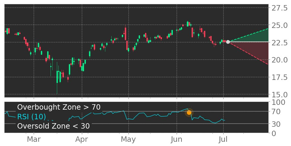 $JNPR in Downtrend: RSI indicator exits overbought zone. View odds for this and other indicators: https://t.co/N87wigNE0M #JuniperNetworks #stockmarket #stock #technicalanalysis #money #trading #investing #daytrading #news #today https://t.co/Cr771T2Fyx