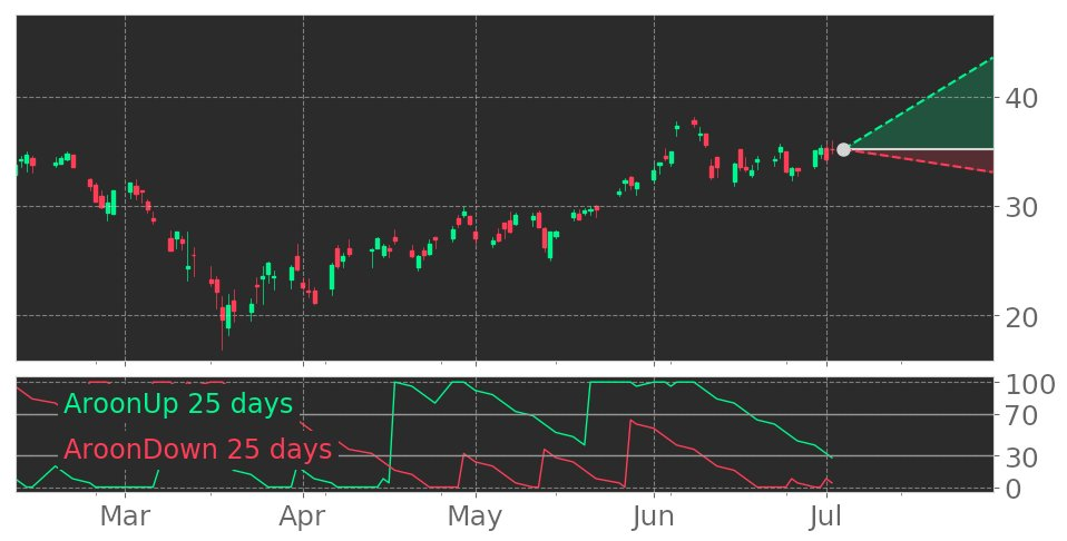 $BWA's Aroon indicator reaches into Uptrend on June 17, 2020. View odds for this and other indicators: https://t.co/lAV2apk9Cj #BorgWarner #stockmarket #stock #technicalanalysis #money #trading #investing #daytrading #news #today https://t.co/3itQRxnRp7