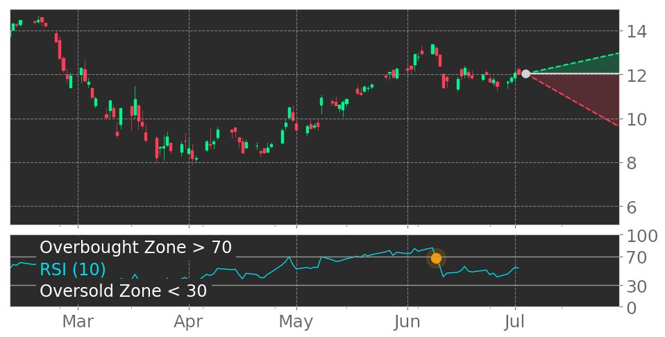 $NWSA in Downtrend: RSI indicator exits overbought zone. View odds for this and other indicators: https://t.co/lMaJN5I1on #NewsCorpOrdinaryShares #stockmarket #stock #technicalanalysis #money #trading #investing #daytrading #news #today https://t.co/Nb5USBJTaK