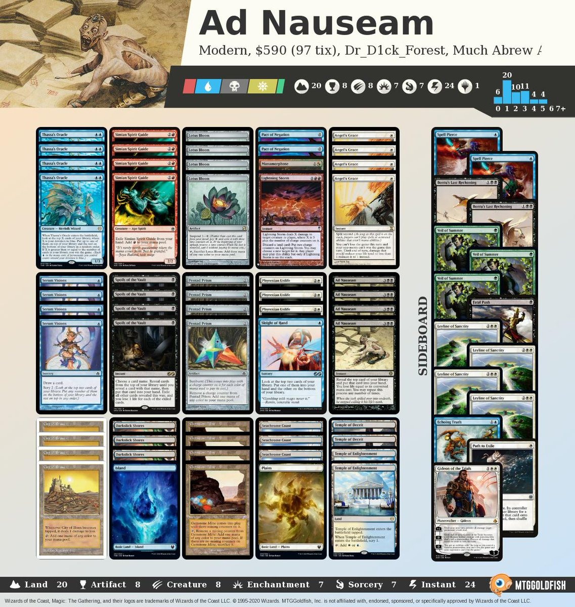 Much Abrew: Ad Nauseam (Modern) mtggoldfish.com/articles/much-… #mtg #mtgo #muchabrew