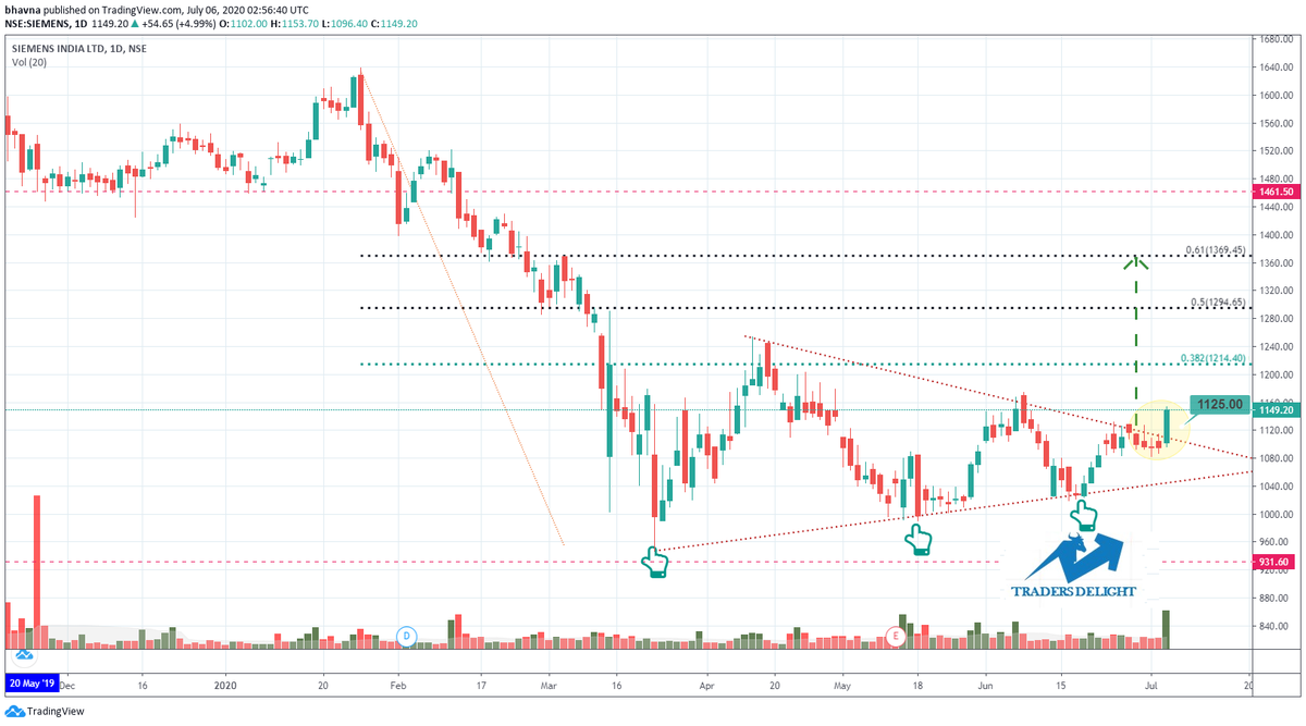 Siemens continued rebound in the near-term. #niftyfutures #Bullish #StockMarket #charts #breakout #positive #equity #bse #nse @DelightTraders @nishitajain1311 https://t.co/aMG5jT9jli