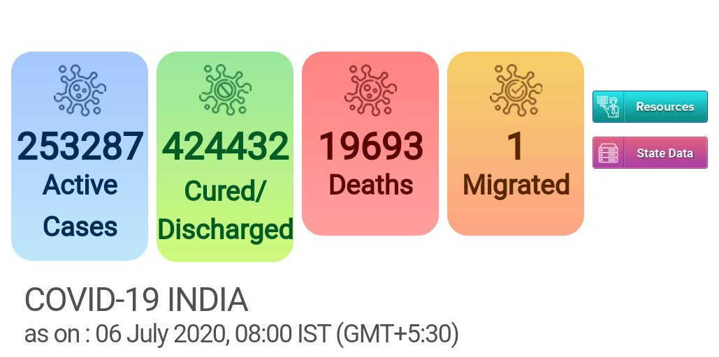 #CoronaUpdatesIndia  Active Cases - 253287 Cured/Discharged- 424432 Deaths - 19693 Migrated - 1   Updates on July 6, 2020 (8:00 AM) Source : @MoHFW_INDIA  #IndiaFightsCorona #WarAgainstVirus #StayHome https://t.co/h4F9TMBGXF