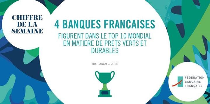 #ChiffreDeLaSemaine : En 2019, quatre banques françaises figurent dans le top 10 mondial en matière de prêts verts et durables. Un palmarès que l'on retrouve en matière d'obligations vertes, sociales et durables où leur part de marché s'élève à plus de 27% https://t.co/8VvWcokZqN https://t.co/XbhiFB4YMo