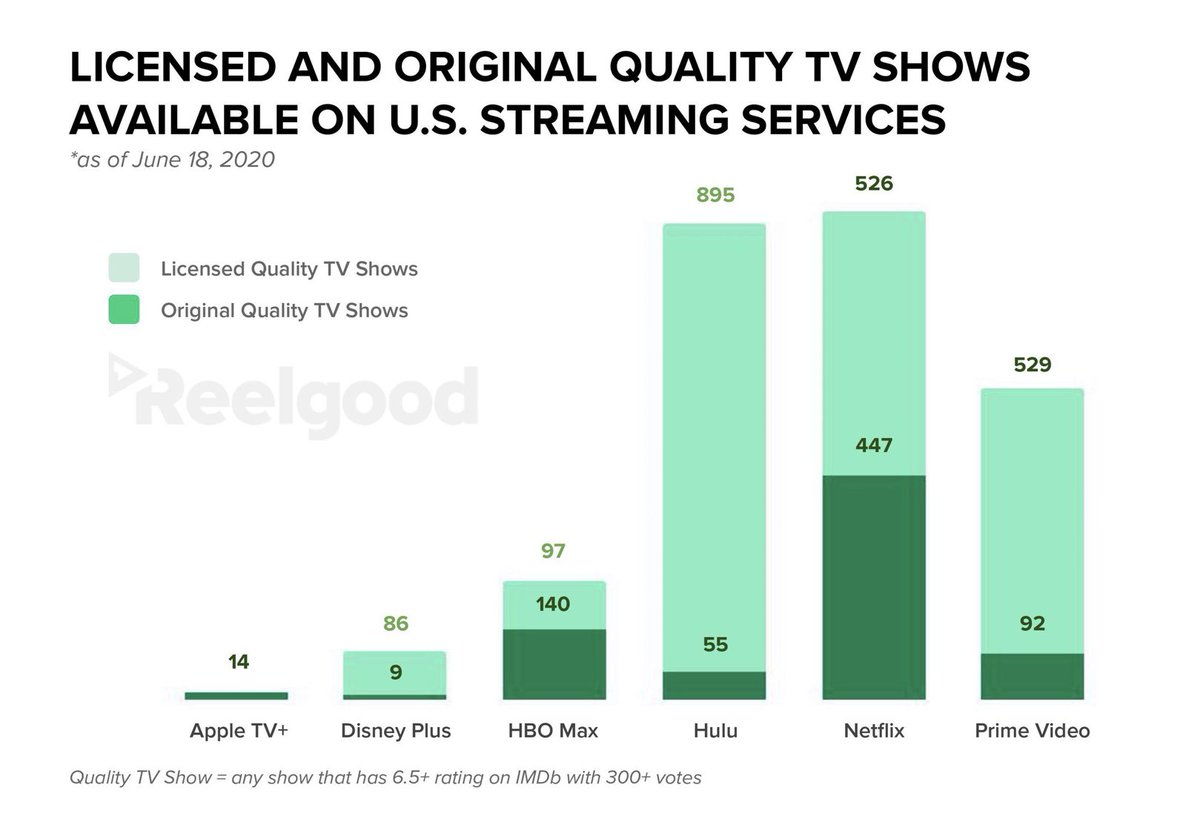 Amazon Prime Video Has the Most Shows, but Netflix Slays the Competition With Quality apple.news/AhEIdRd5yQzG90…
