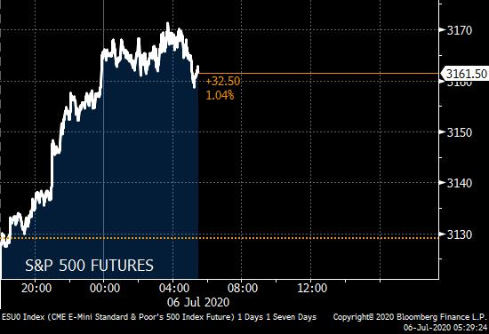 Morning Note: -China's equity market surge -Buffett's deal drought ends -U.S. non-man ISM due later