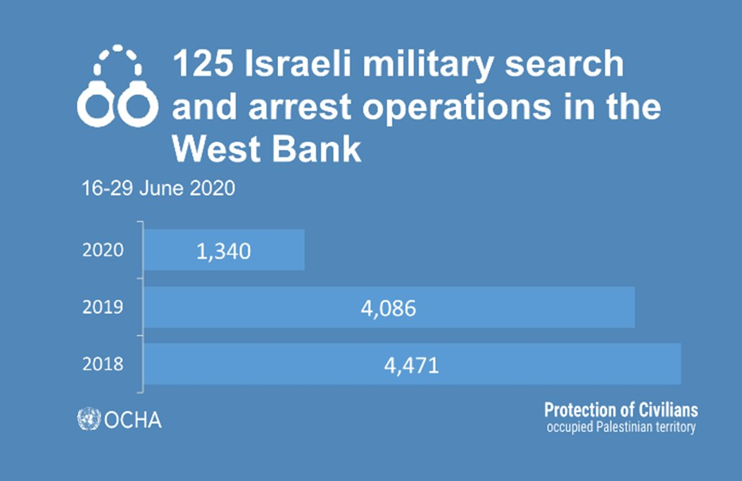 156 #Palestinians arrested in 125 #WestBank operations. 3 incursions into #Gaza.  2 weeks in the occupied Palestinian territory: https://t.co/qZlA7G49iK https://t.co/yGZZtefkYq