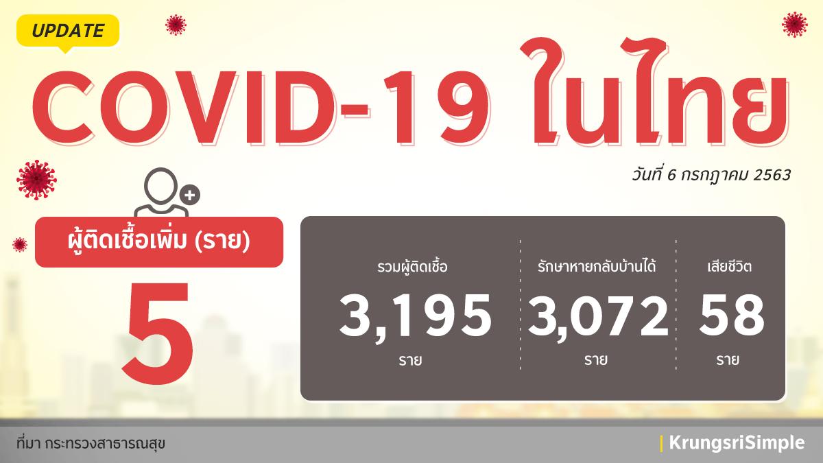 อัพเดทสถานการณ์ COVID-19 ในประเทศไทย ประจำวันที่ 6 กรกฎาคม 2563 พบผู้ติดเชื้อ 5 ราย โดยเป็นผู้ที่มาจากประเทศคูเวต 5 ราย  และอยู่ใน State Quarantine ทั้งหมดค่ะ ขอให้ทุกคนดูแลสุขภาพกันด้วยนะคะ  #กรุงศรีอยู่นี่นะ #ความห่วงไม่เคยห่าง #KrungsriSimple https://t.co/5gto2Zp3dS