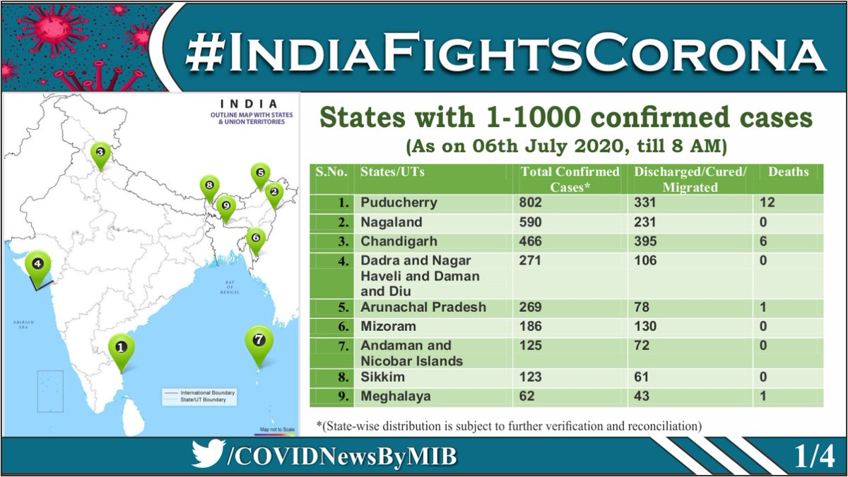 #CoronaVirusUpdates: State-wise details of Total Confirmed #COVID19 cases (till 6 July, 2020, 8 AM) ➡️States with 1-1000 confirmed cases ➡️States with 1001-11,500 confirmed cases ➡️States with 11,500+ confirmed cases ➡️Total no. of confirmed cases so far Via @MoHFW_INDIA