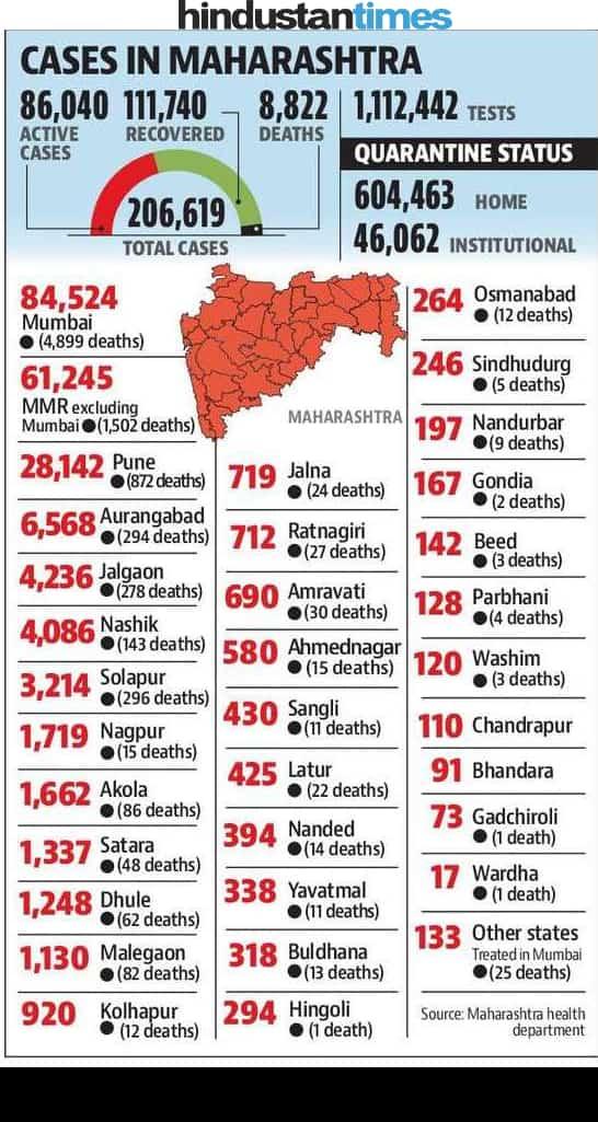 #Coronavirus : #Citywise Total Cases in the #Maharashtra   #vcan4mumbai #StayHomeStaySafe #IndiaFightsCorona #WarAgainstVirus #Covid19isGettingCloser   @indranimalkani @sandeepohri @MNCDFbombay @mybmc https://t.co/CpnYOPqZip