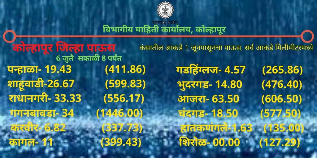 #कोल्हापूर जिल्ह्यात आज सकाळी 8 पर्यंत झालेला #पाऊस  @MahaDGIPR @aaanirudha @Info_Kolhapur pic.twitter.com/6mLRPXD68o