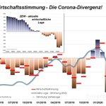 Image for the Tweet beginning: Kapitalmarktbericht Q2 2020 - Die