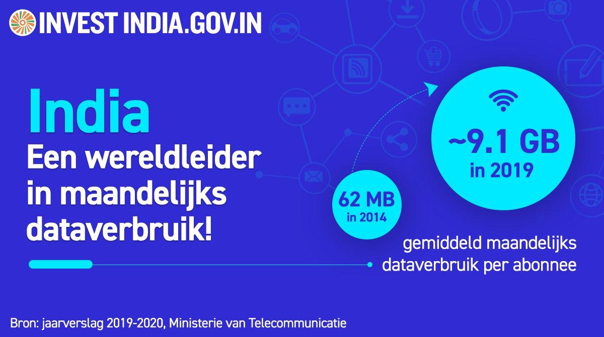 #InvesteerInIndia  Gemiddelde maandelijkse gegevensverbruik per abonnee is tussen 2014 en 2019 146 keer gestegen, dankzij de toenemende teledensity, betaalbare data-abonnementen en de beschikbaarheid van smartphones.  Lees meer: http://bit.ly/II-Telecompic.twitter.com/1SwWhBXsB2