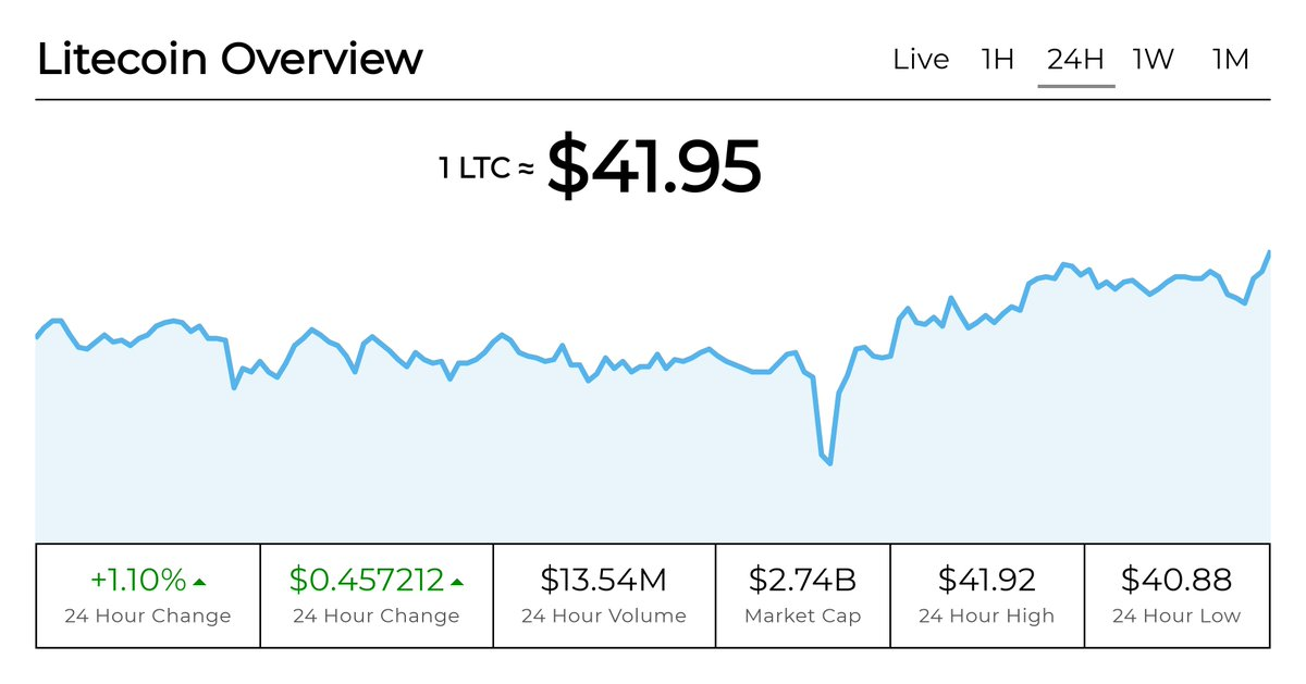 Litecoin Overview - 24 Hour:  Average $LTC price across exchanges: $41.95 Change: $0.457212 (+1.10%) High: $41.92 Low: $40.88 Volume: $13.54M Market Cap: $2.74B  View more details at: https://t.co/04rBPIgKTw  #Litecoin #LTC #Cryptocurrency https://t.co/tFCTbIC22h