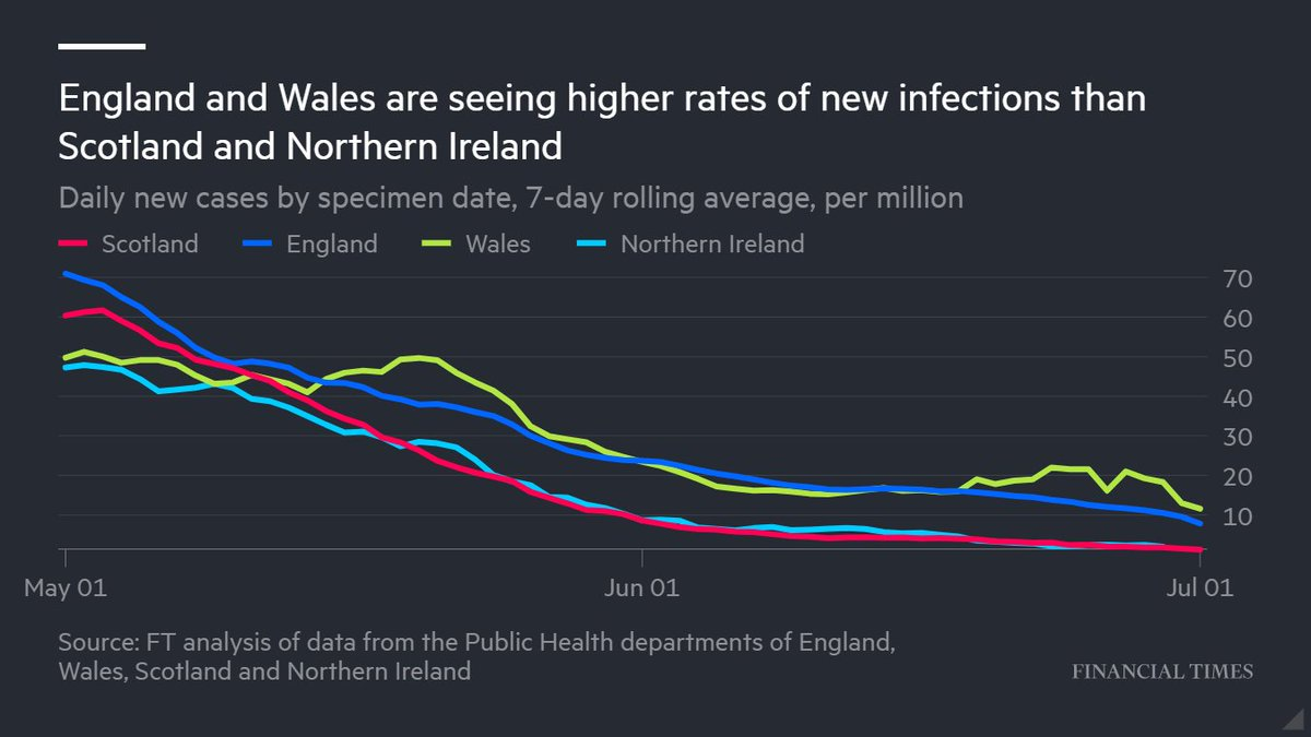 Despite much higher levels of infection and hospitalisation, Boris Johnson's government has been easing England's lockdown restrictions rapidly — risking tensions with Scotland, Wales and Northern Ireland https://t.co/Vle8Rkqyx8 https://t.co/lqShAdalbX