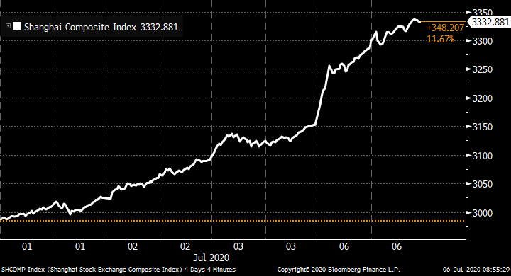 Chinese stocks surge bloom.bg/2NXwPwZ