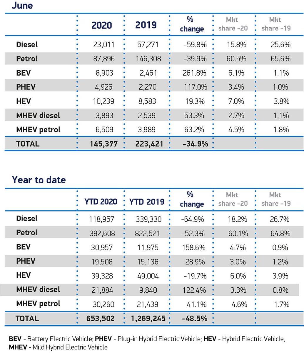 📈UK EV registrations for June 2020📈  June 2020: BEVs = 8,903 (+262%) PHEVs = 4,926 (+117%)  Total 2020: BEVs = 30,957 (+159%) PHEVs = 13,757 (+29%)  Tesla Model 3 is named 9th on Best Seller list.  Incredible since market is -35%. https://t.co/xUqSPDjUR6