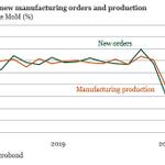 Image for the Tweet beginning: German manufacturing orders increased by