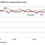 Image for the Tweet beginning: Unsurprisingly, construction PMIs have recovered