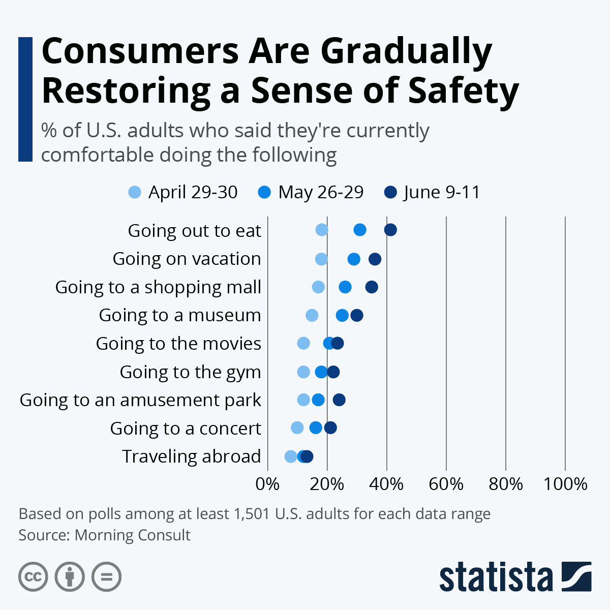 #consumers are really restoring a sense of #safety TY @MorningConsult @enricomolinari #ehealth #mhealth #futureofwork #IoT #fintech #insurtech #STEM   @oxana_zeitler @ZirkusElune @shivon @ZeljkaPotoku @chidambara09 @k_feldborg @StartGrowthHack @HansLak @mirko_ross @S_Galimberti https://t.co/ffIFBVePxu