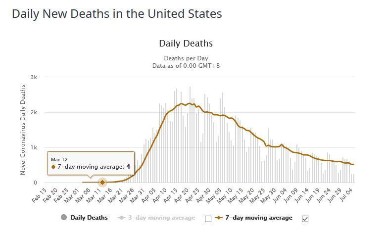 Almost by design.  But deaths in the United States have been steadily on the decline.  And it's difficult to compare a country with 330 million multicultural people, a multitude of entry points to more monoethnic one.  Are you a promoting ethno nationalism? pic.twitter.com/ja9fsnvLBF