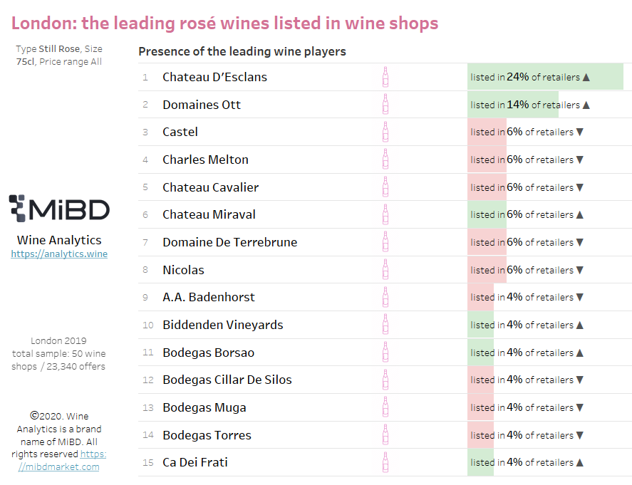 London - 15% of the population drink rosé wine in the UK: 1. @chateaudesclans 2. #DomainesOtt 3. @Castel_Wine 4. @CharlesMelton 5. #ChCavalier @ChateauxCastel  https://analytics.wine/blogs/news/uk-15-of-the-population-drink-rose-wine…pic.twitter.com/vuhWZFDDHL