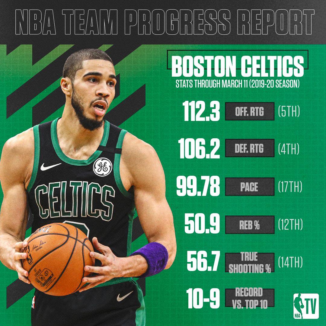 Boston has been impressive on both ends this season ☘️  @celtics   #WholeNewGame https://t.co/roojvHJlo3
