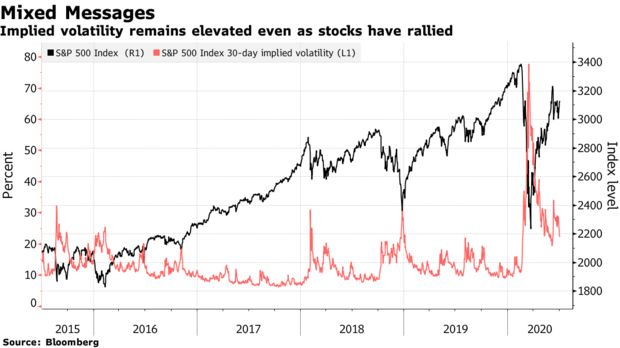 Fear is still rife across volatility markets even as greed powers U.S. stocks to new highs bloom.bg/3iCUC3e