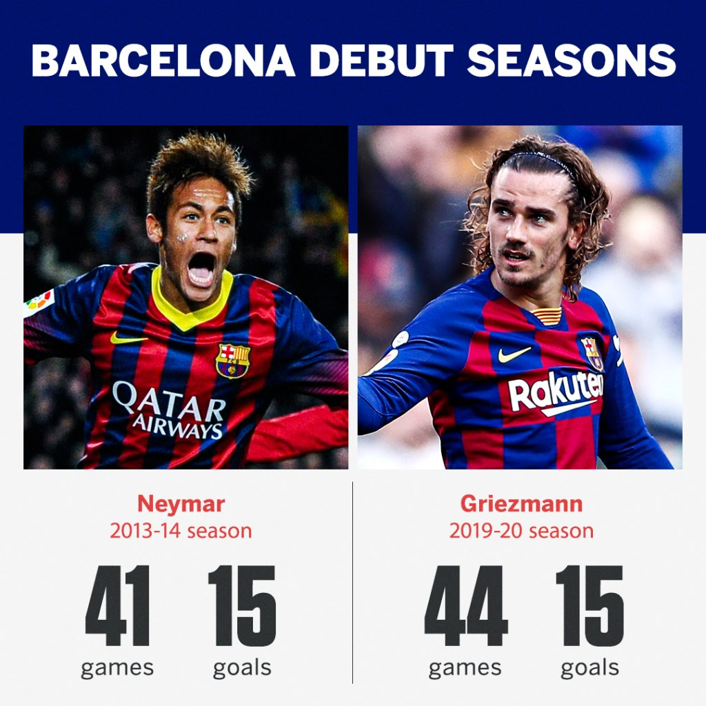Antoine Griezmann now has as many goals as Neymar scored in his first season at Barcelona 👀 https://t.co/XaU9riErtU