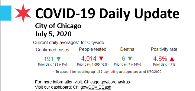 COVID-19 Daily Update: July 5, 2020 Current City Wide Daily Averages Confirmed Cases: 191 People Tested: 4,014 Deaths: 6 Positivity: 4.8% https://t.co/6Py6Fmy795