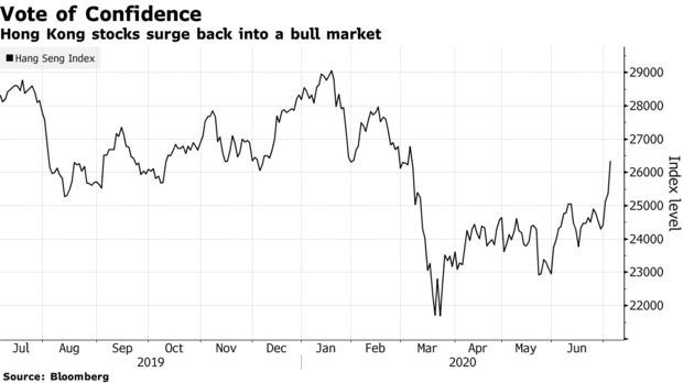 Hong Kong stocks surge into a bull market in a win for the government bloom.bg/31MIjeL