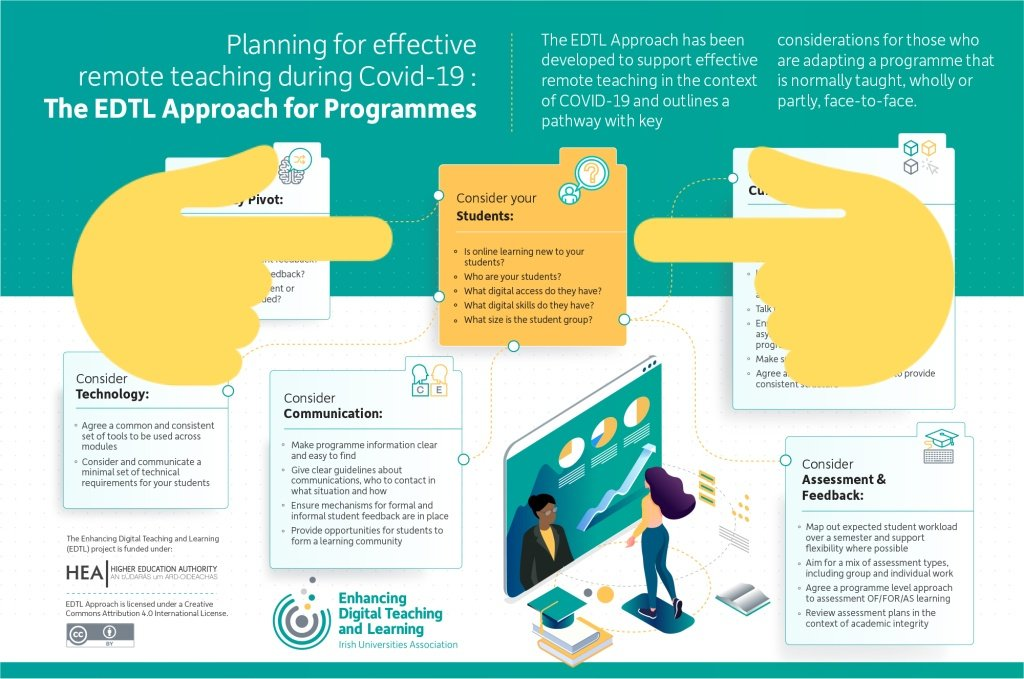 Today our #IUADigEd webinar is on CONSIDER YOUR STUDENTS ❤️ always at the heart of our work. This is the 1st of a series focusing on the considerations & themes within our infographic below - The EDTL Approach ⬇️