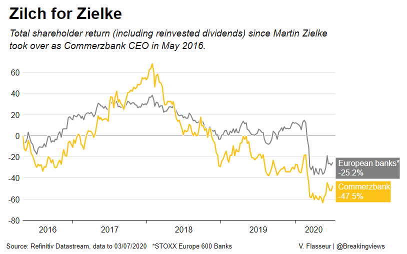 Zilch for Zielke: Investors and employees had lost confidence in Commerzbank boss Martin Zielke's strategy, with shares down 25% this year. His resignation brings instability, but also the hope of real change, writes @LiamWardProud: https://t.co/7zBhPUig1x @ReutersFlasseur https://t.co/Kwcv4EHr6v
