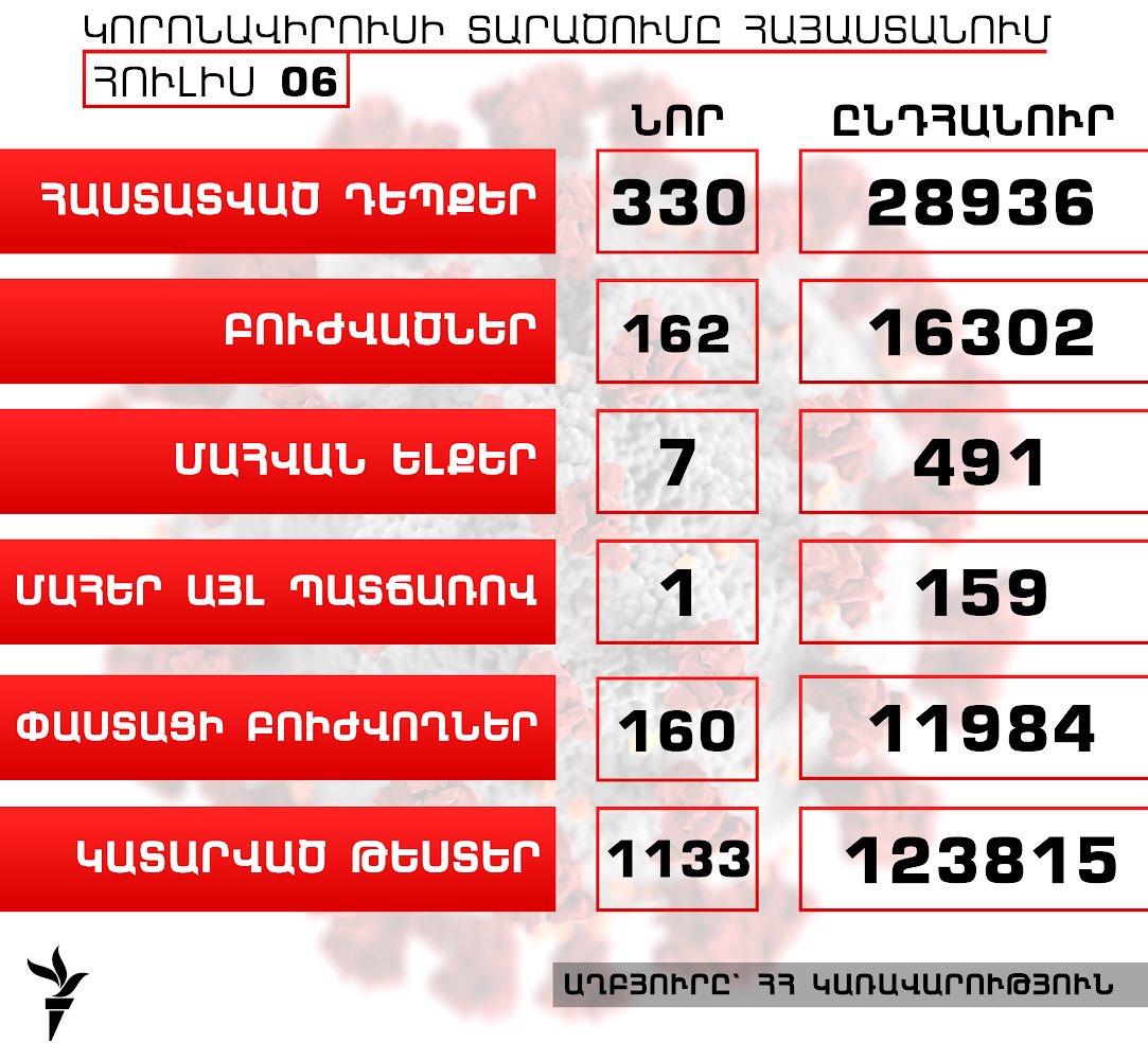 Հայաստանում կորոնավիրուսի դեպքերի թիվն աճել է 330-ով, բուժվածներինը՝ 162-ով, գրանցվել է մահվան ևս 7 դեպք  https://t.co/1lU7sSVxWq https://t.co/6zEWGyt6q1