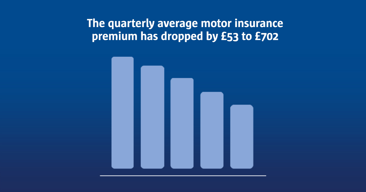 Good news for drivers, average car insurance premiums have dropped by £53 to £702 in the last three months. Use our tool to see how the cost of your car insurance compares: https://t.co/irwmiZVOhw https://t.co/7vWsQBS6uu