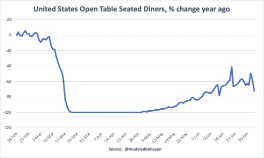 Restaurants are definitely declining again, according to Open Table data.
