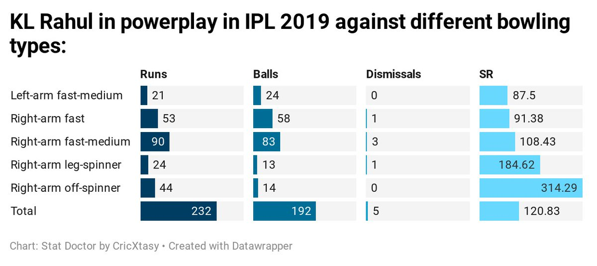In 2019, KL Rahul was more conservative in the powerplay, a phase he had scored at a rate of 157 in 2018.   #IPL #Cricket #IPL2019 #KLRahul<br>http://pic.twitter.com/nZBeG1pJvE