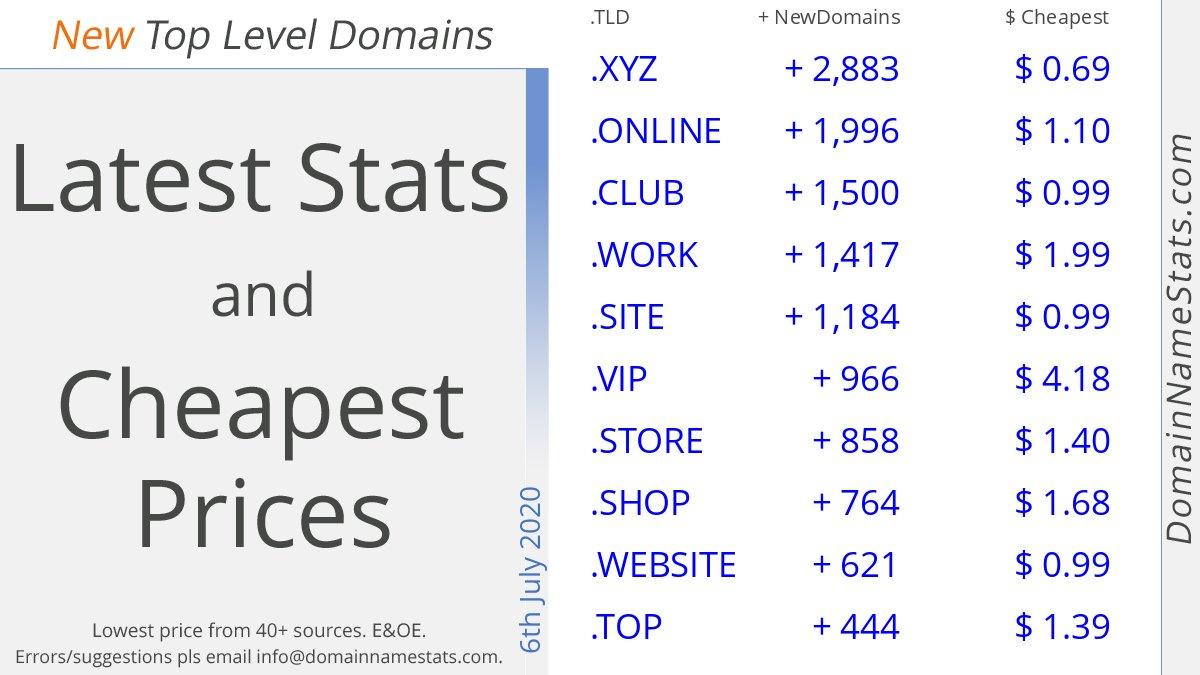 New Top Level Domains (1/2) 6th July 2020  Latest Stats, Cheapest Prices http://DomainNameStats.com/Latest  #domains #domainnames #ntlds #newgtlds #webdesign #websitedesign #dotXYZ #dotONLINE #dotCLUB #dotWORK #dotSITE #dotVIP #dotSTORE #dotSHOP #dotWEBSITE #dotTOP #dns20200706pic.twitter.com/p6KXqc2TIH