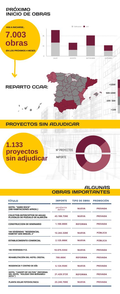 #DoubleTradeConstruccion Oportunidades de #negocio en el sector de la #construccion. Conoce todas las #obras y #proyectos activos así como toda la evolución del la construcción en España en estos meses: https://t.co/bjook0QEua  Más información:  https://t.co/qa5rwpH27X https://t.co/HuIzGyLyo5
