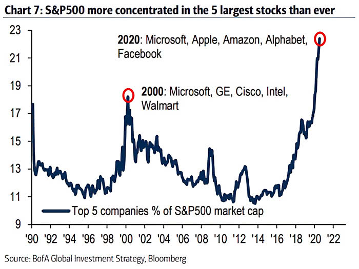 """ISABELNET on Twitter: """"🇺🇸 Top 5 Companies % of S&P 500 Market Cap The S&P  500 is more concentrated in the five largest stocks than during the dotcom  bubble 👉 https://t.co/CR1HLYUbQI h/t @"""