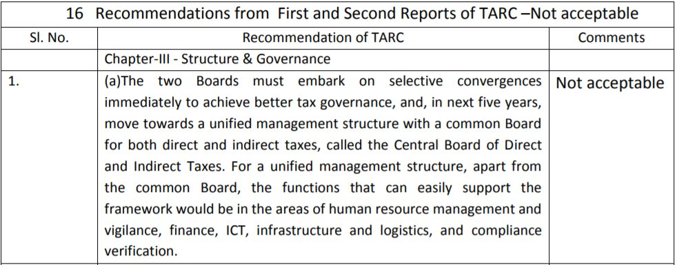 🚨No, Government is not considering merger of Central Board of Direct Taxes and Central Board of Indirect Taxes and Customs   #PIBFactCheck: This recommendation made by Tax Administrative Reforms Commission has not been accepted by the Government  📘https://t.co/cuRoXkVh4k https://t.co/g3Pn9nyjm5