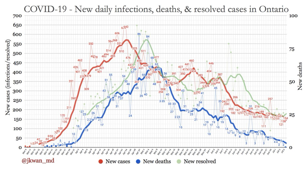 A closer look at #COVIDー19 daily changes in #Ontario  New cases: 154 New deaths: 0🙏🏻 New resolved: 160  Thicker lines = 7 day moving averages. #COVID19 #COVID19ON #covid19Canada #onhealth https://t.co/96XviBgZhQ