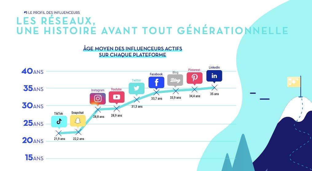 A découvrir : L'âge moyen des influenceurs actifs sur les réseaux sociaux en France via l'étude de @Reech_com. #socialmedia #emarketing https://t.co/0GQmFmZt70