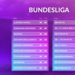 Image for the Tweet beginning: 🇩🇪 Let's see the Bundesliga