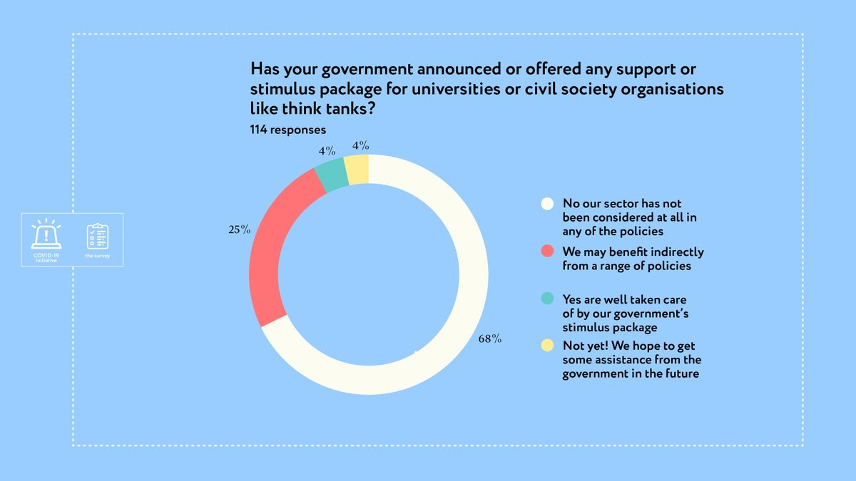 @QQMendizabal 7. Governments have forgotten about #thinktanks 😔   Only a small proportion of respondents reported being included in government stimulus packages. https://t.co/7dzU6xYAOd https://t.co/Pmi0Khknva